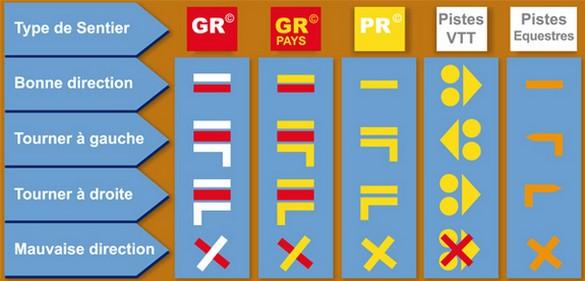 Signification des principaux balisages. Source: Fédération Française de Randonnée