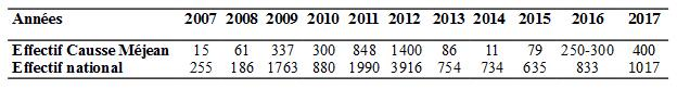 tableau_variation_des_effectifs_2007_2017.jpg